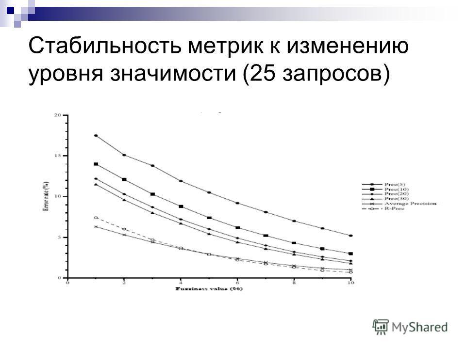Стабильность метрик к изменению уровня значимости (25 запросов)