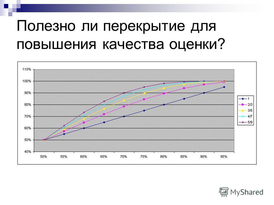 Полезно ли перекрытие для повышения качества оценки?