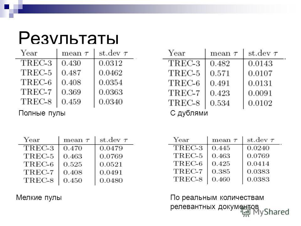 Результаты Полные пулыС дублями Мелкие пулыПо реальным количествам релевантных документов