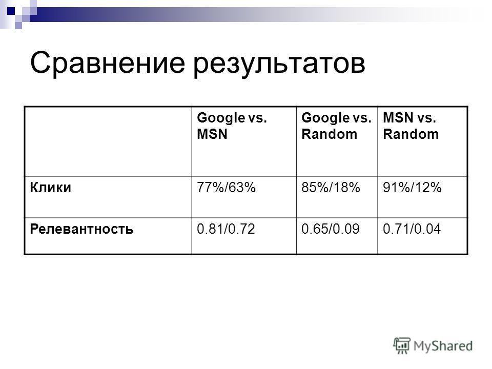 Сравнение результатов Google vs. MSN Google vs. Random MSN vs. Random Клики77%/63%85%/18%91%/12% Релевантность0.81/0.720.65/0.090.71/0.04