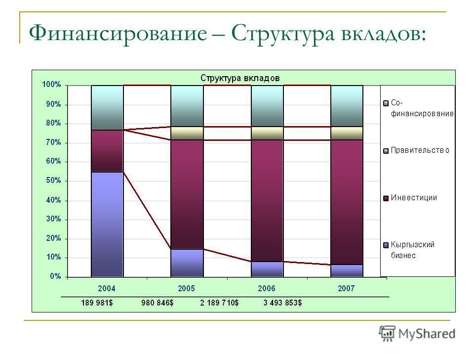 Финансирование – Структура вкладов: