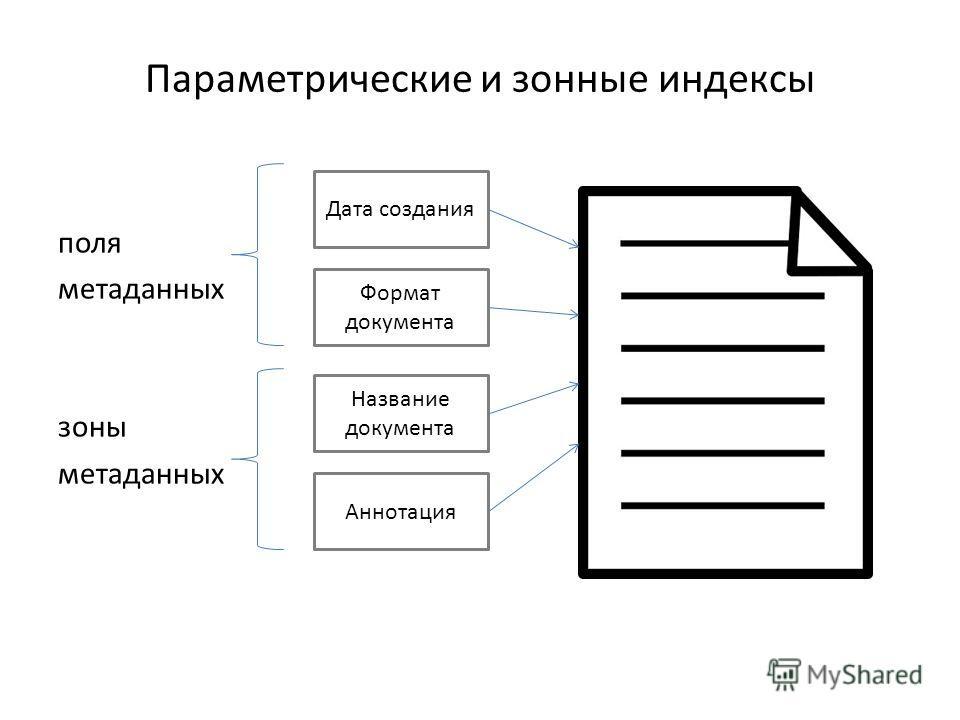 Параметрические и зонные индексы поля метаданных зоны метаданных Дата создания Формат документа Название документа Аннотация