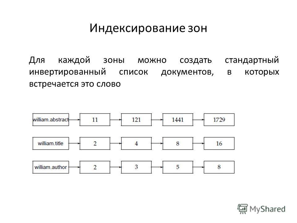 Индексирование зон Для каждой зоны можно создать стандартный инвертированный список документов, в которых встречается это слово