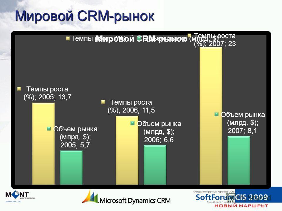 Мировой CRM-рынок