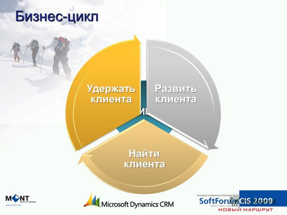 КЛИЕНТ Бизнес-цикл Развить клиента Найти клиента Удержать клиента