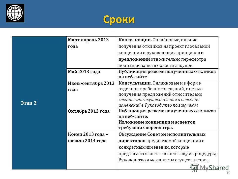 Сроки 19 Этап 2 Март-апрель 2013 года Консультации. Онлайновые, с целью получения откликов на проект глобальной концепции и руководящих принципов и предложений относительно пересмотра политики Банка в области закупок. Май 2013 года Публикация резюме