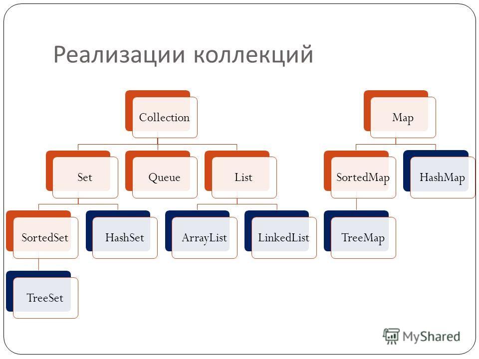 Реализации коллекций CollectionSetSortedSetTreeSetHashSetQueueListArrayListLinkedListMapSortedMapTreeMapHashMap