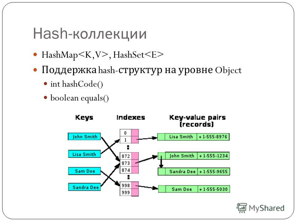 Hash- коллекции HashMap, HashSet Поддержка hash- структур на уровне Object int hashCode() boolean equals()