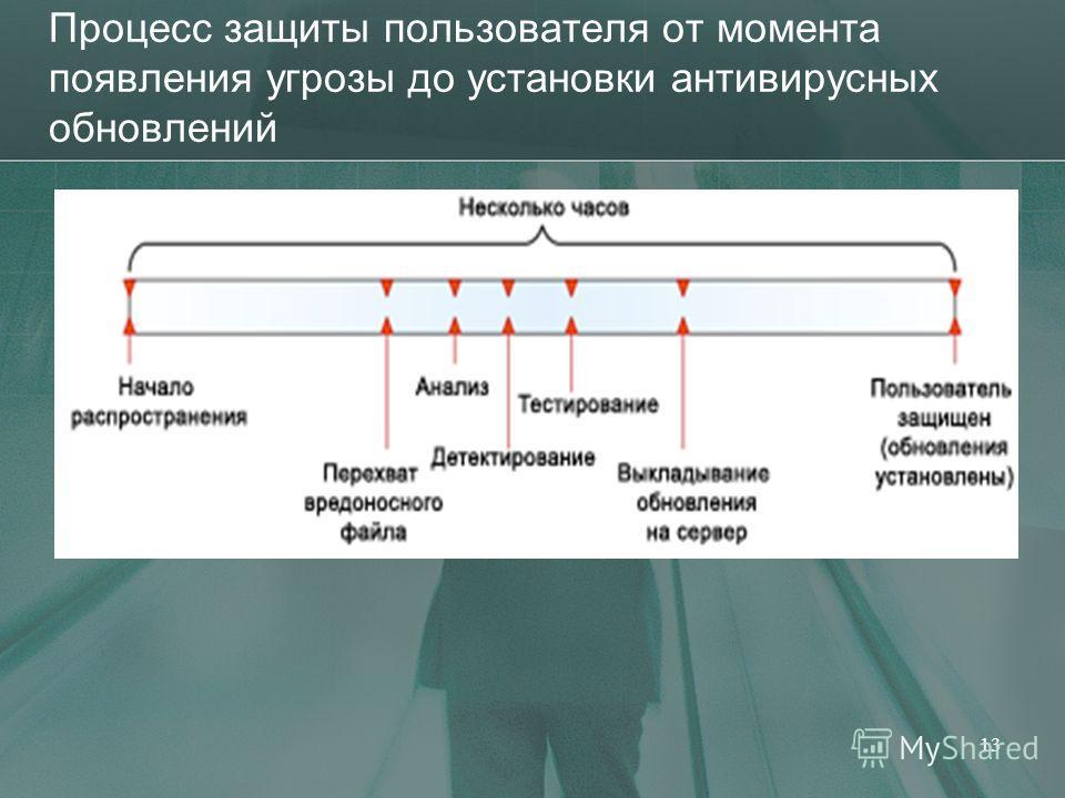 Процесс защиты пользователя от момента появления угрозы до установки антивирусных обновлений 13