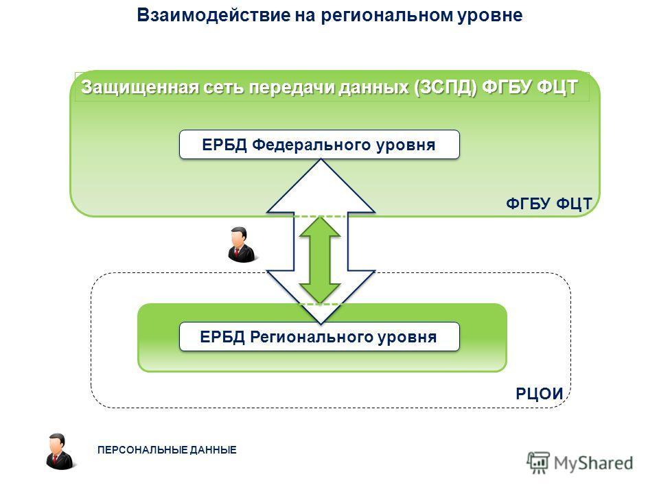 Взаимодействие на региональном уровне Защищенная сеть передачи данных (ЗСПД) ФГБУ ФЦТ ФГБУ ФЦТ ЕРБД Федерального уровня ЕРБД Регионального уровня ПЕРСОНАЛЬНЫЕ ДАННЫЕ РЦОИ