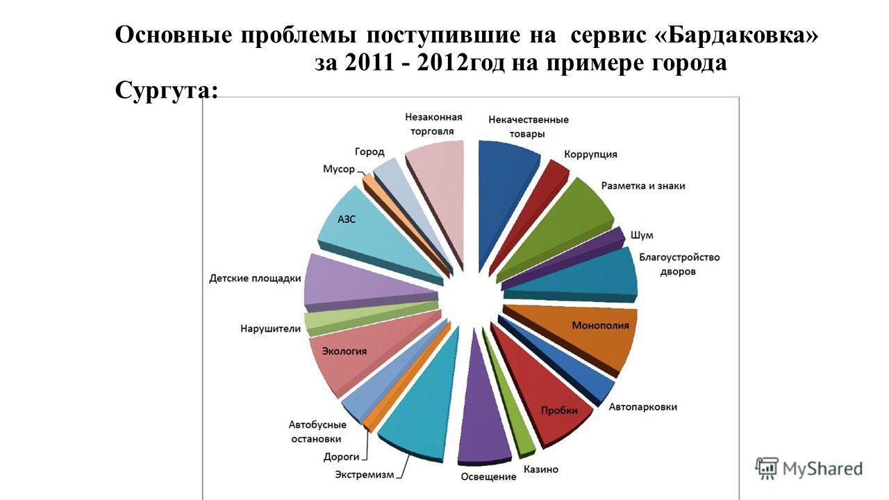 Основные проблемы поступившие на сервис «Бардаковка» за 2011 - 2012год на примере города Сургута: