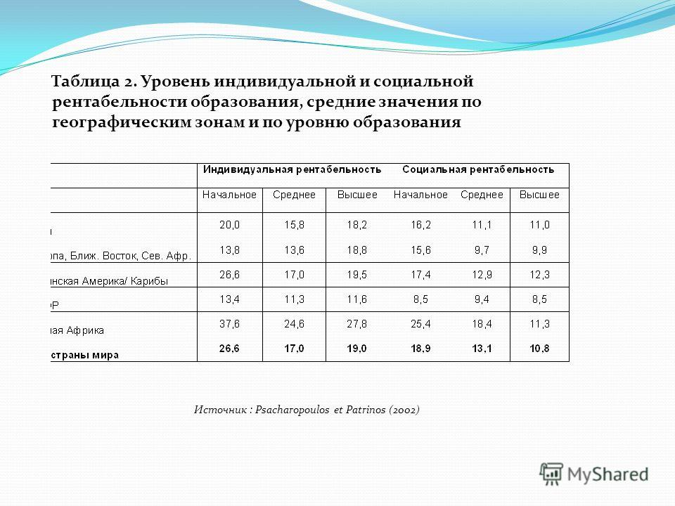 Таблица 2. Уровень индивидуальной и социальной рентабельности образования, средние значения по географическим зонам и по уровню образования Источник : Psacharopoulos et Patrinos (2002)