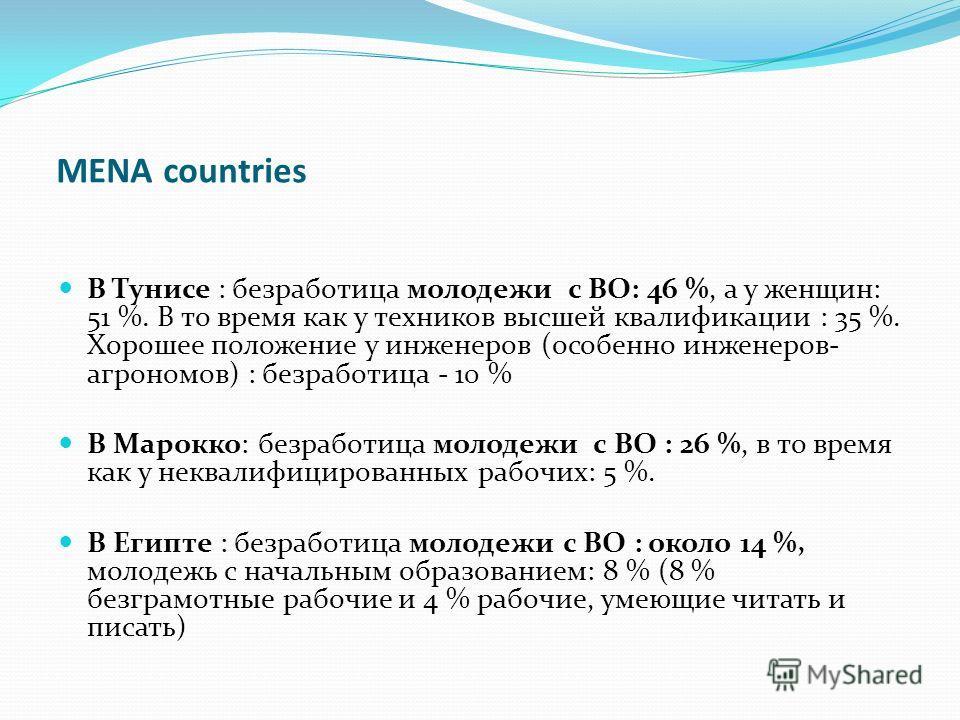 MENA countries В Тунисе : безработица молодежи с ВО: 46 %, а у женщин: 51 %. В то время как у техников высшей квалификации : 35 %. Хорошее положение у инженеров (особенно инженеров- агрономов) : безработица - 10 % В Марокко: безработица молодежи с ВО
