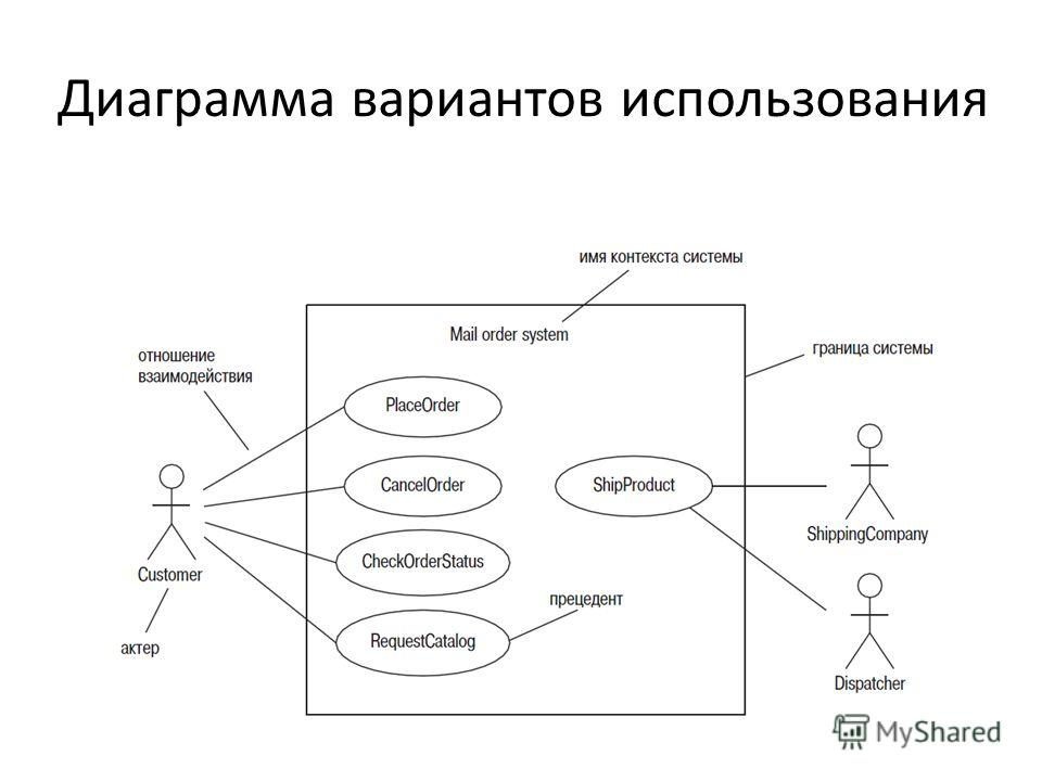 Диаграмма вариантов использования