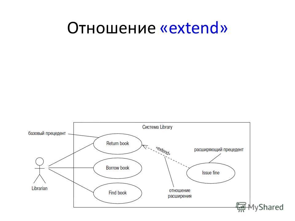 Отношение «extend»