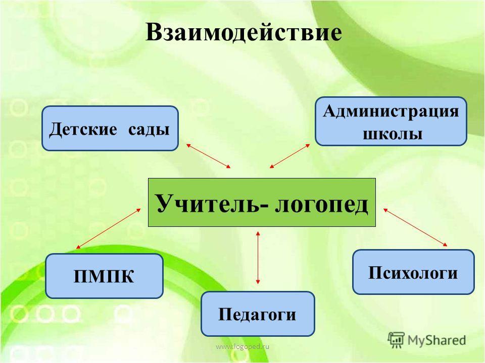 Взаимодействие Учитель- логопед Детские сады ПМПК Педагоги Психологи Администрация школы www.logoped.ru