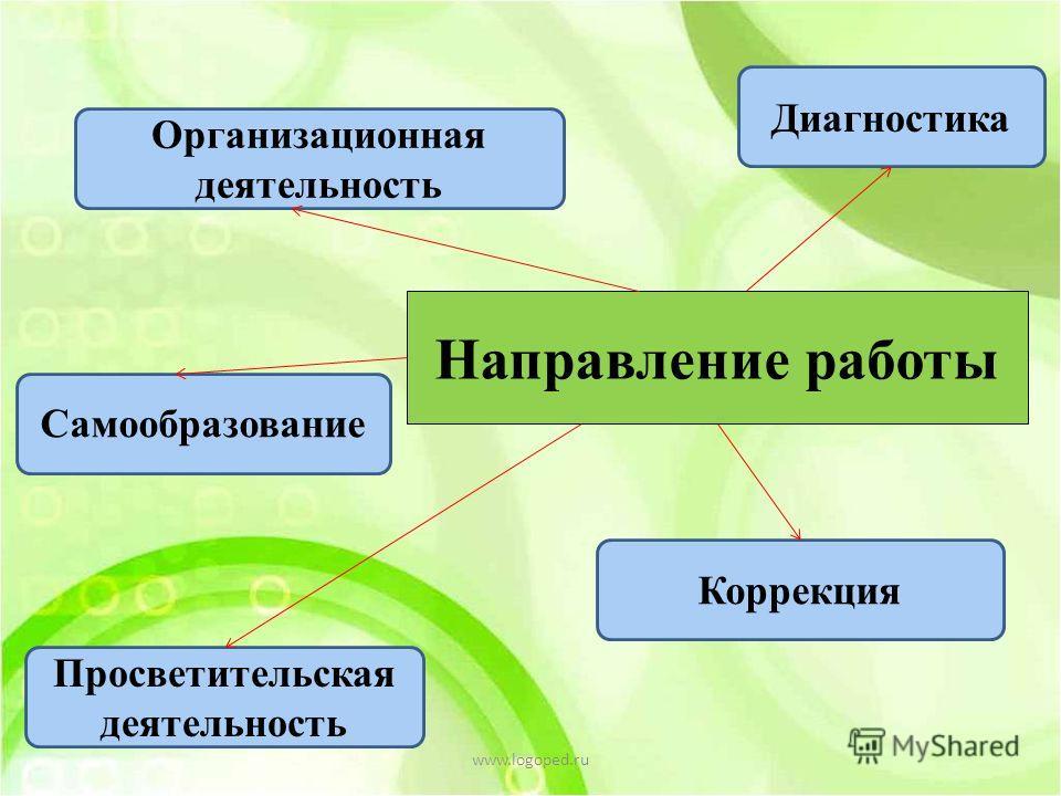 Направление работы Организационная деятельность Диагностика Самообразование Просветительская деятельность Коррекция www.logoped.ru