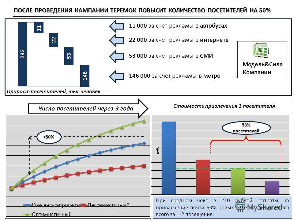 При среднем чеке в 210 рублей, затраты на привлечение почти 53% новых посетителей окупятся всего за 1-2 посещения. +50% 146 000 за счет рекламы в метро 53 000 за счет рекламы в СМИ 22 000 за счет рекламы в интернете 11 000 за счет рекламы в автобусах