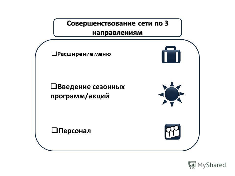 Совершенствование сети по 3 направлениям Расширение меню Введение сезонных программ/акций Персонал