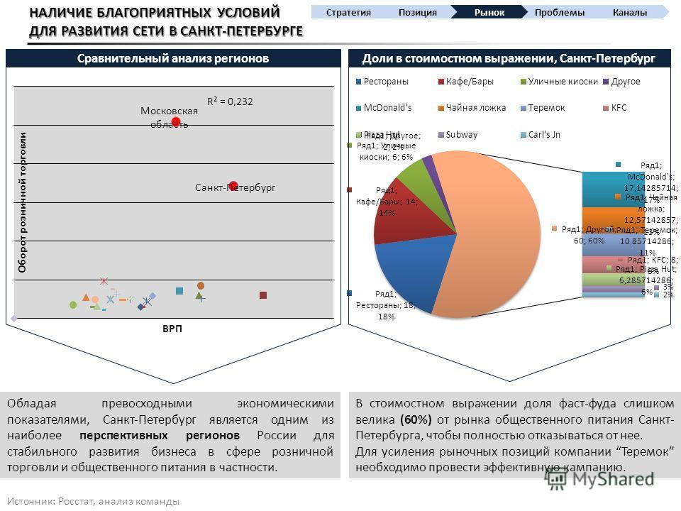 НАЛИЧИЕ БЛАГОПРИЯТНЫХ УСЛОВИЙ ДЛЯ РАЗВИТИЯ СЕТИ В САНКТ-ПЕТЕРБУРГЕ В стоимостном выражении доля фаст-фуда слишком велика (60%) от рынка общественного питания Санкт- Петербурга, чтобы полностью отказываться от нее. Для усиления рыночных позиций компан