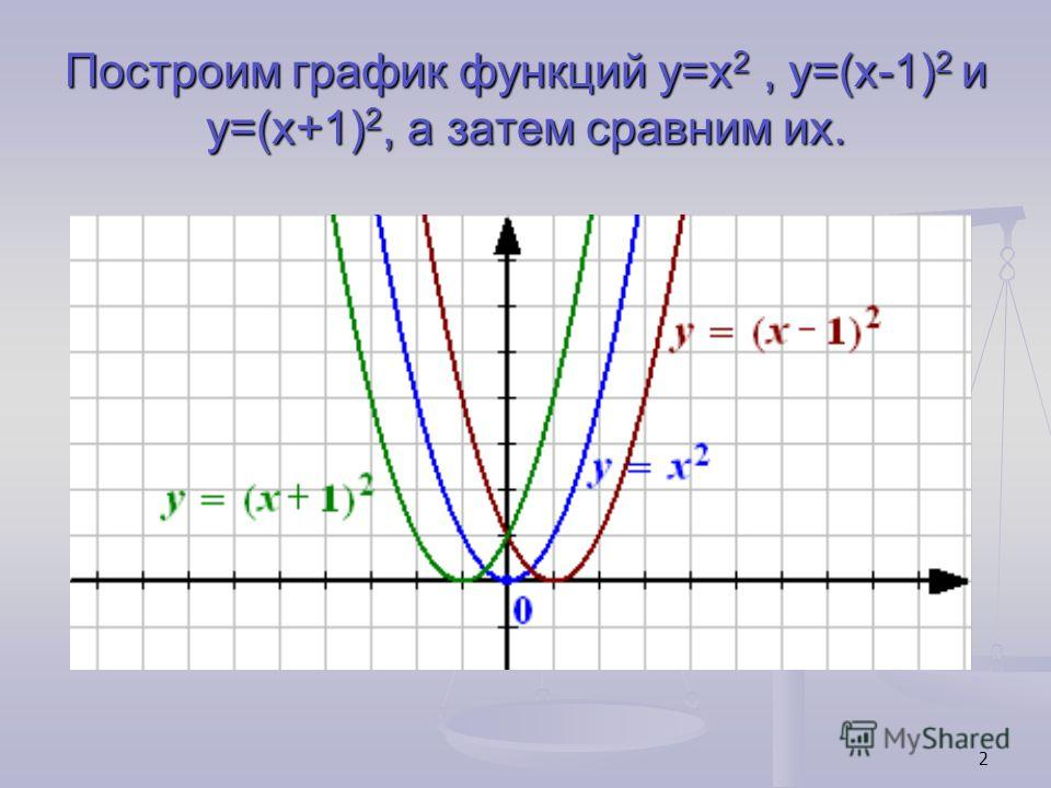 2 Построим график функций y=x 2, y=(x-1) 2 и y=(x+1) 2, а затем сравним их.
