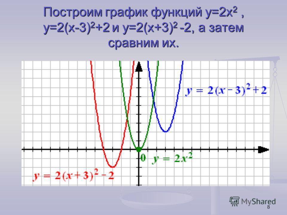 8 Построим график функций y=2x 2, y=2(x-3) 2 +2 и y=2(x+3) 2 -2, а затем сравним их.