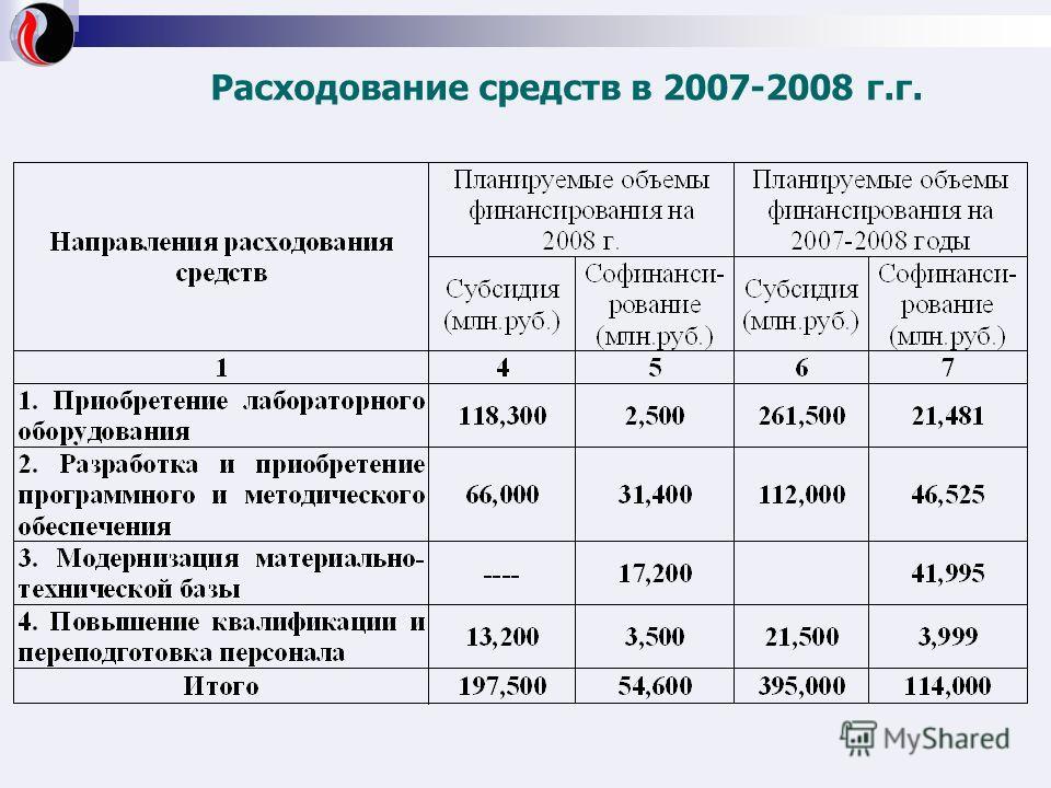 Расходование средств в 2007-2008 г.г.