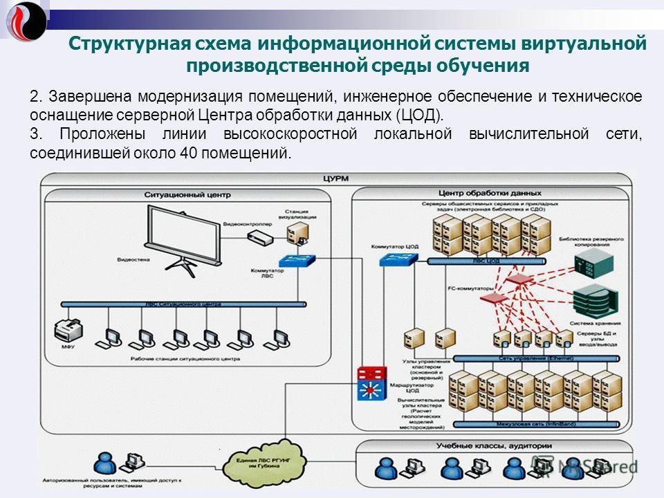 Структурная схема информационной системы виртуальной производственной среды обучения 2. Завершена модернизация помещений, инженерное обеспечение и техническое оснащение серверной Центра обработки данных (ЦОД). 3. Проложены линии высокоскоростной лока