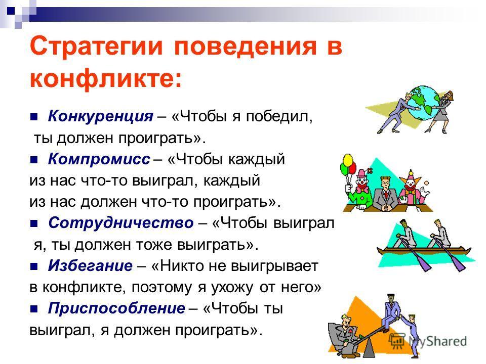 Стратегии поведения в конфликте: Конкуренция – «Чтобы я победил, ты должен проиграть». Компромисс – «Чтобы каждый из нас что-то выиграл, каждый из нас должен что-то проиграть». Сотрудничество – «Чтобы выиграл я, ты должен тоже выиграть». Избегание –