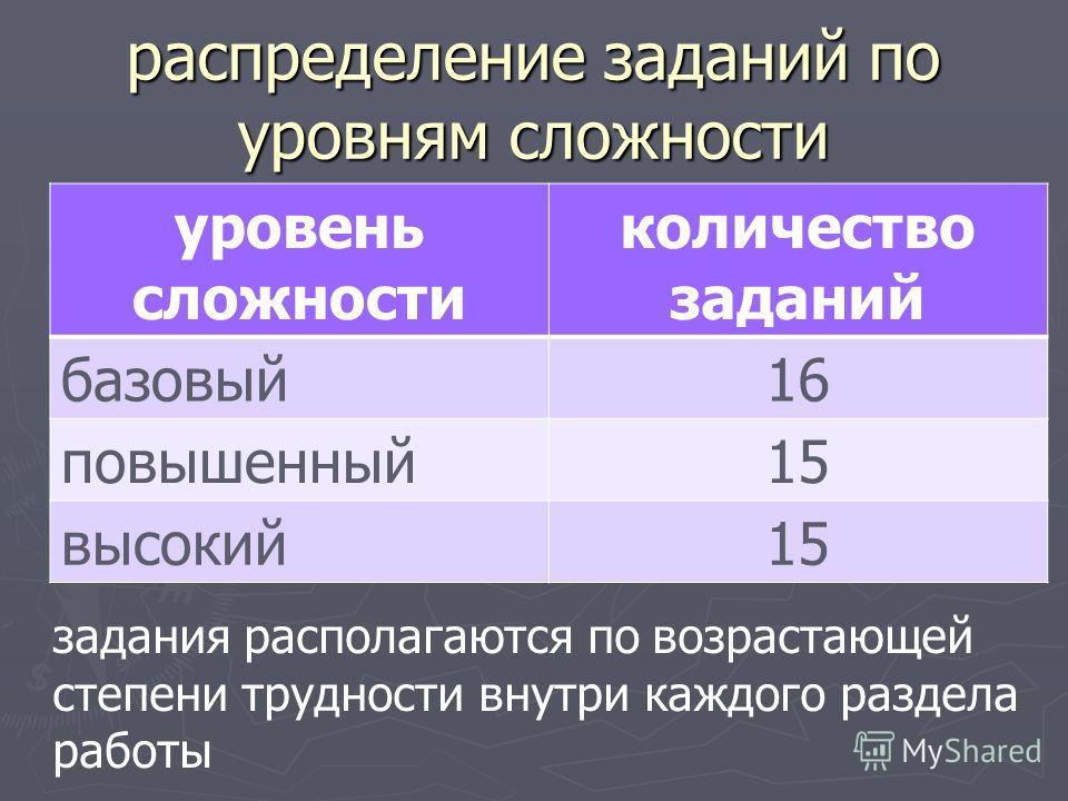 распределение заданий по уровням сложности уровень сложности количество заданий базовый16 повышенный15 высокий15 задания располагаются по возрастающей степени трудности внутри каждого раздела работы