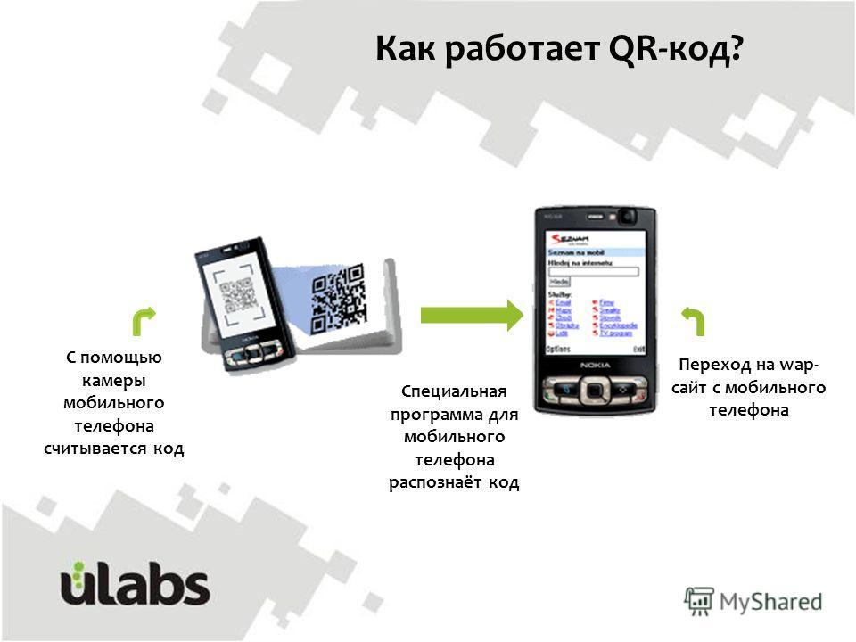 Как работает QR-код? С помощью камеры мобильного телефона считывается код Специальная программа для мобильного телефона распознаёт код Переход на wap- сайт с мобильного телефона