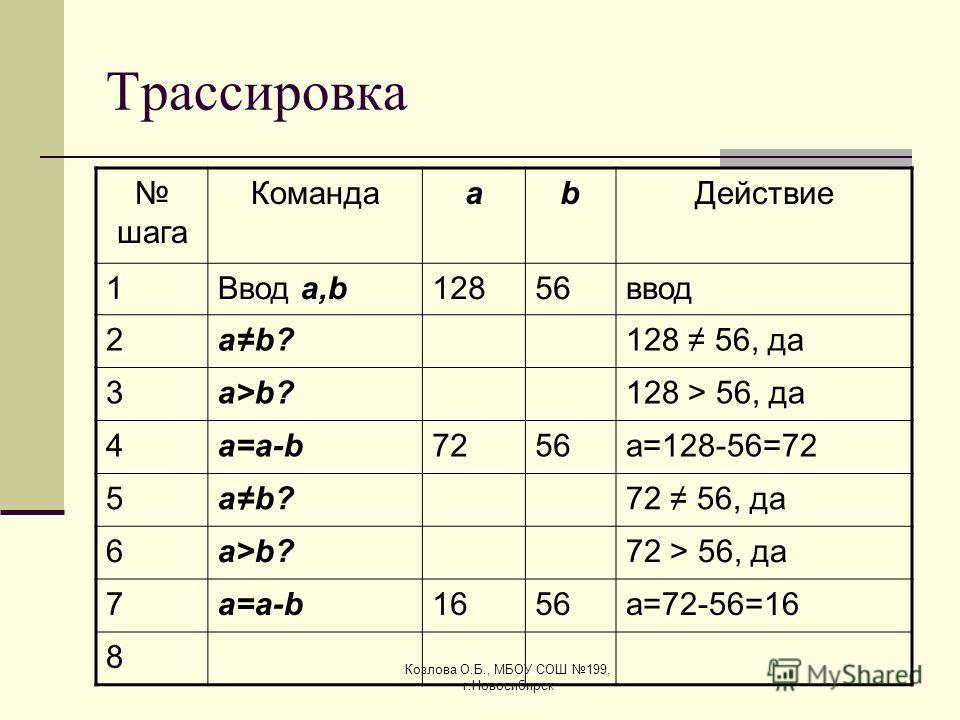 Козлова О.Б., МБОУ СОШ 199, г.Новосибирск Трассировка шага КомандаabДействие 1Ввод a,b12856ввод 2ab?128 56, да 3a>b?128 > 56, да 4a=a-ba=a-b7256a=128-56=72 5ab?72 56, да 6a>b?72 > 56, да 7a=a-ba=a-b1656a=72-56=16 8