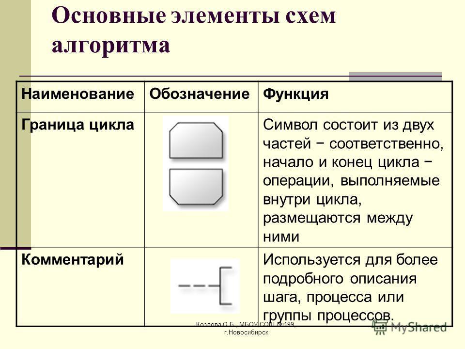 Козлова О.Б., МБОУ СОШ 199, г.Новосибирск Основные элементы схем алгоритма НаименованиеОбозначениеФункция Граница циклаСимвол состоит из двух частей соответственно, начало и конец цикла операции, выполняемые внутри цикла, размещаются между ними Комме