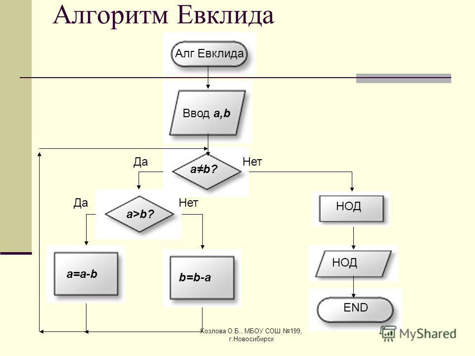 Козлова О.Б., МБОУ СОШ 199, г.Новосибирск Алгоритм Евклида НОД Алг Евклида Ввод a,b ab? ДаНет ДаНет a=a-ba=a-b b=b-ab=b-a НОД END a>b?