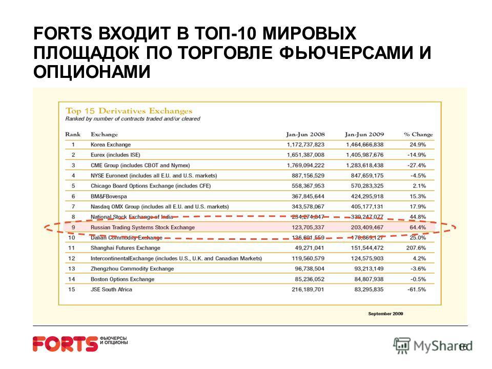 FORTS ВХОДИТ В ТОП-10 МИРОВЫХ ПЛОЩАДОК ПО ТОРГОВЛЕ ФЬЮЧЕРСАМИ И ОПЦИОНАМИ 16