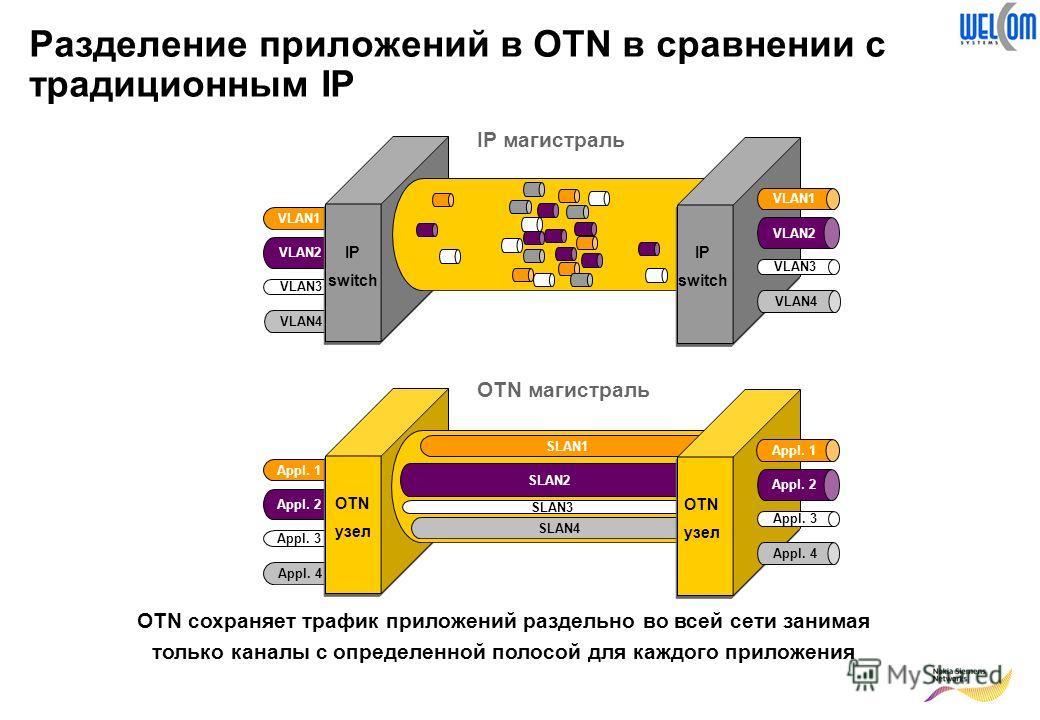 Разделение приложений в OTN в сравнении с традиционным IP Appl. 1 Appl. 2 Appl. 3 Appl. 4 SLAN1 SLAN2 SLAN3 SLAN4 OTN узел OTN узел Appl. 1 Appl. 2 Appl. 3 Appl. 4 OTN магистраль VLAN1 VLAN2 VLAN3 VLAN4 IP switch IP switch VLAN1 VLAN2 VLAN3 VLAN4 IP