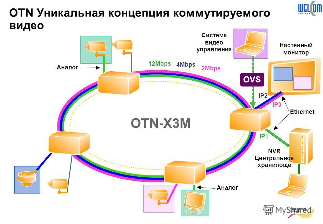 OTN Уникальная концепция коммутируемого видео OTN-X3M Аналог Ethernet Аналог NVR Центральное хранилоще IP1 IP2 IP3 2Mbps 12Mbps 4Mbps Настенный монитор OVS Система видео управления