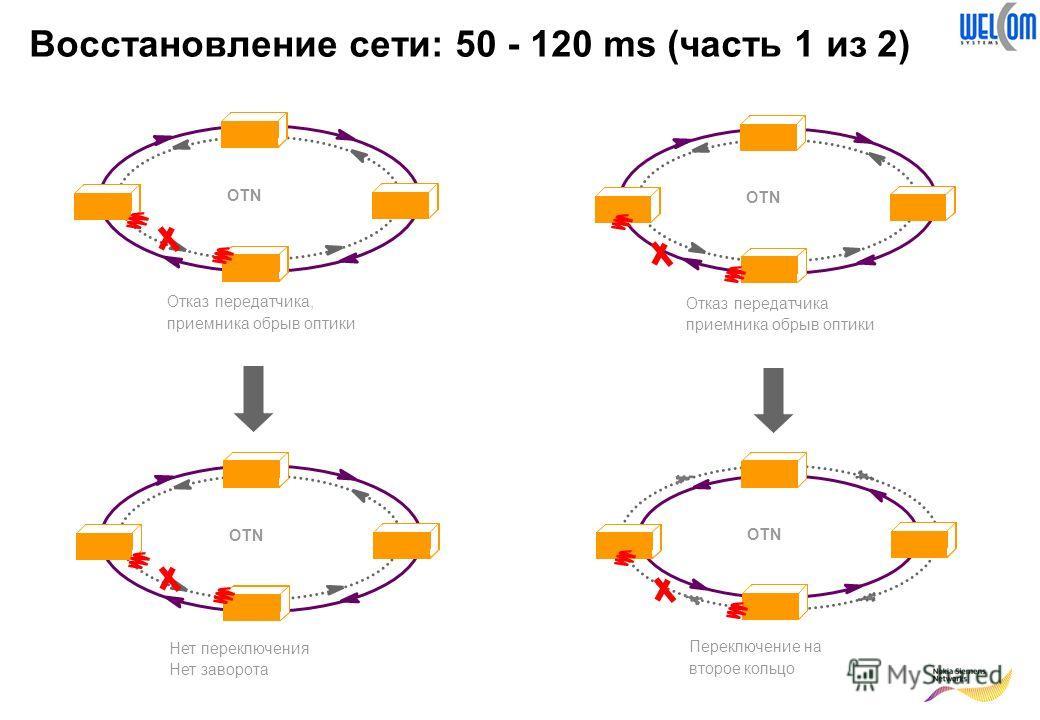 Восстановление сети: 50 - 120 ms (часть 1 из 2) Отказ передатчика, приемника обрыв оптики OTN Нет переключения Нет заворота Отказ передатчика приемника обрыв оптики OTN Переключение на второе кольцо