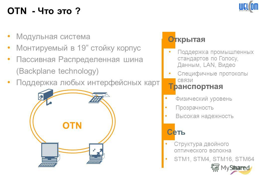 OTN - Что это ? Модульная система Монтируемый в 19 стойку корпус Пассивная Распределенная шина (Backplane technology) Поддержка любых интерфейсных карт OTN Открытая Физический уровень Прозрачность Высокая надежность Поддержка промышленных стандартов