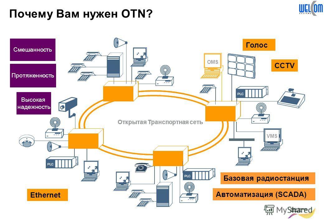 OMS VMS Открытая Транспортная сеть Почему Вам нужен OTN? OMS VMS Смешанность Протяженность Высокая надежность Голос Ethernet Автоматизация (SCADA) Базовая радиостанция CCTV OMS VMS Открытая Транспортная сеть