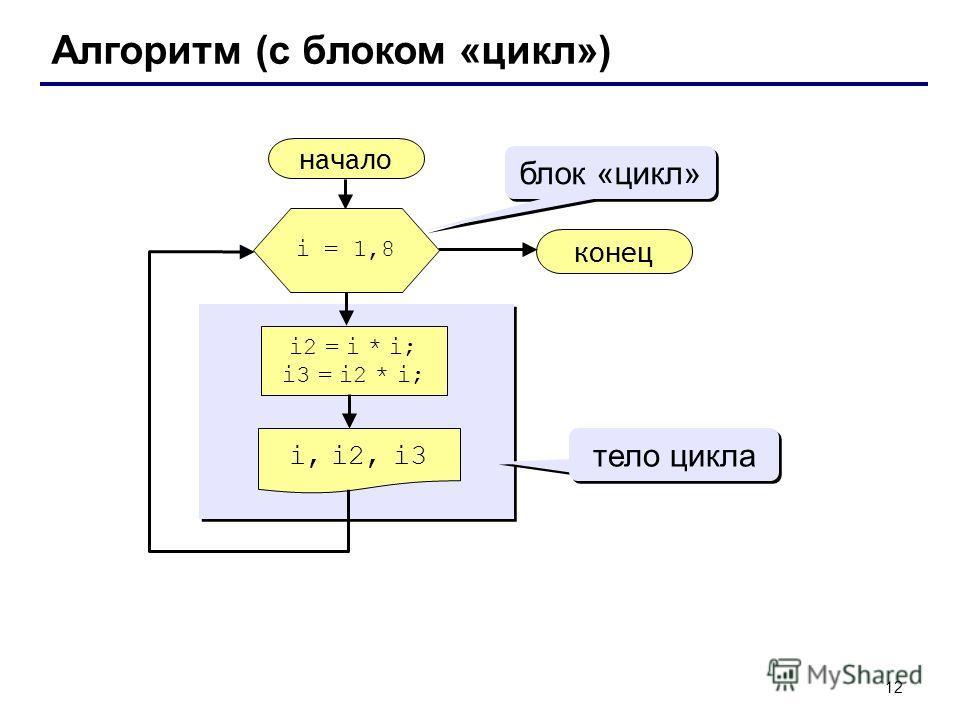 12 Алгоритм (с блоком «цикл») начало i, i2, i3 конец i2 = i * i; i3 = i2 * i; i = 1,8 блок «цикл» тело цикла