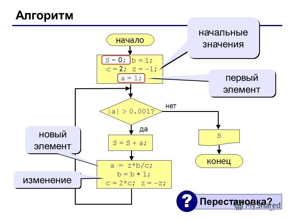 31 Алгоритм начало S конец нет да |a| > 0.001? S = S + a; S = 0 ; b = 1; c = 2 ; z = -1; a = 1; начальные значения a = z*b/c; b = b + 1; c = 2*c; z = -z; первый элемент a = 1; S = 0 ; новый элемент изменение Перестановка? ?