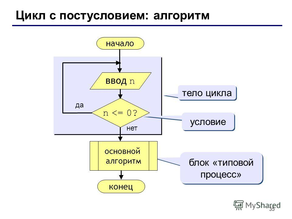 35 Цикл с постусловием: алгоритм начало конец нет да n