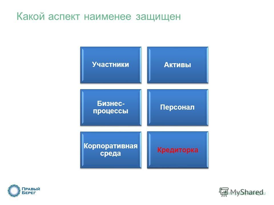 www.praviy-bereg.ru Какой аспект наименее защищен УчастникиАктивы Бизнес- процессы Персонал Корпоративная среда Кредиторка