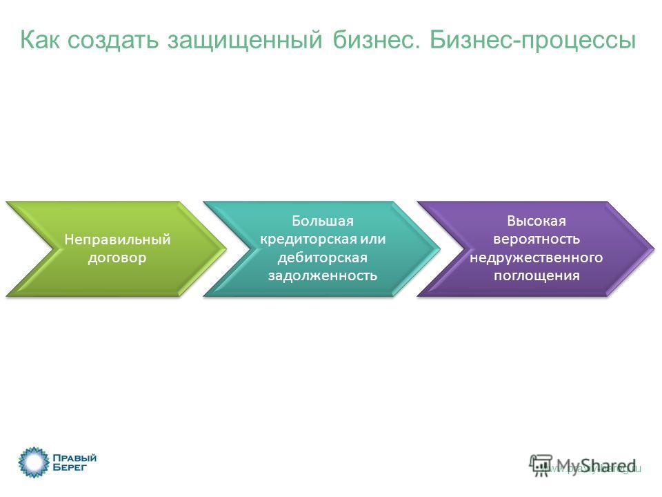 www.praviy-bereg.ru Как создать защищенный бизнес. Бизнес-процессы Неправильный договор Большая кредиторская или дебиторская задолженность Высокая вероятность недружественного поглощения