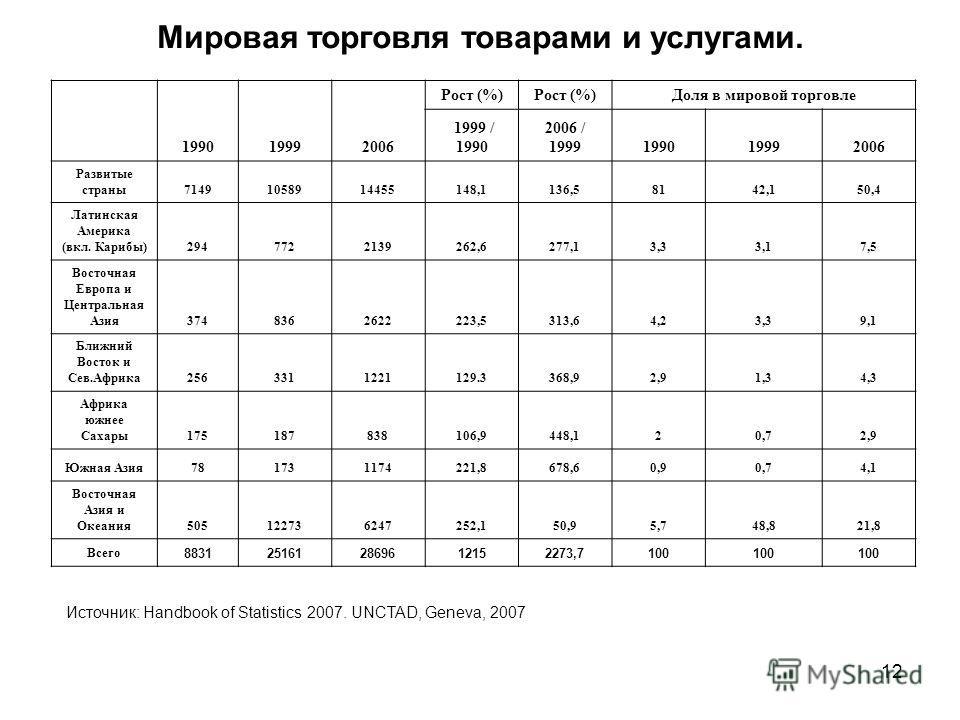 12 Мировая торговля товарами и услугами. 199019992006 Рост (%) Доля в мировой торговле 1999 / 1990 2006 / 1999199019992006 Развитые страны71491058914455148,1136,58142,150,4 Латинская Америка (вкл. Карибы)2947722139262,6277,13,33,17,5 Восточная Европа