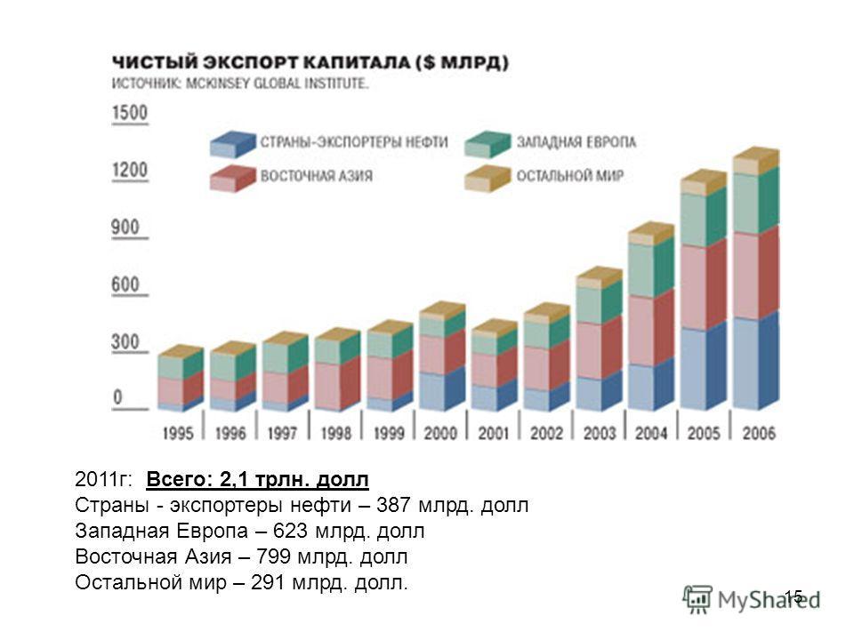 15 2011г: Всего: 2,1 трлн. долл Страны - экспортеры нефти – 387 млрд. долл Западная Европа – 623 млрд. долл Восточная Азия – 799 млрд. долл Остальной мир – 291 млрд. долл.