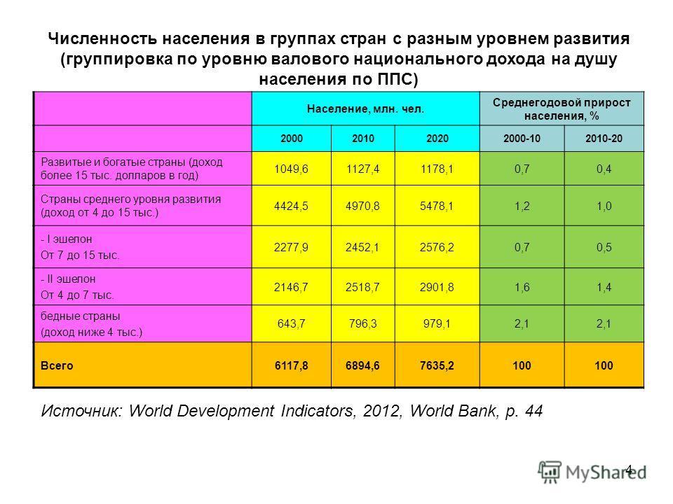 4 Численность населения в группах стран с разным уровнем развития (группировка по уровню валового национального дохода на душу населения по ППС) Население, млн. чел. Среднегодовой прирост населения, % 2000201020202000-102010-20 Развитые и богатые стр