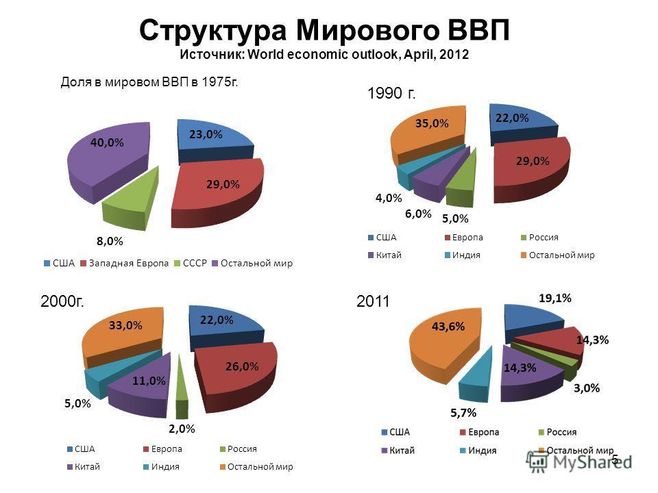5 Структура Мирового ВВП Источник: World economic outlook, April, 2012 2011 Доля в мировом ВВП в 1975г. 1990 г. 2000г.