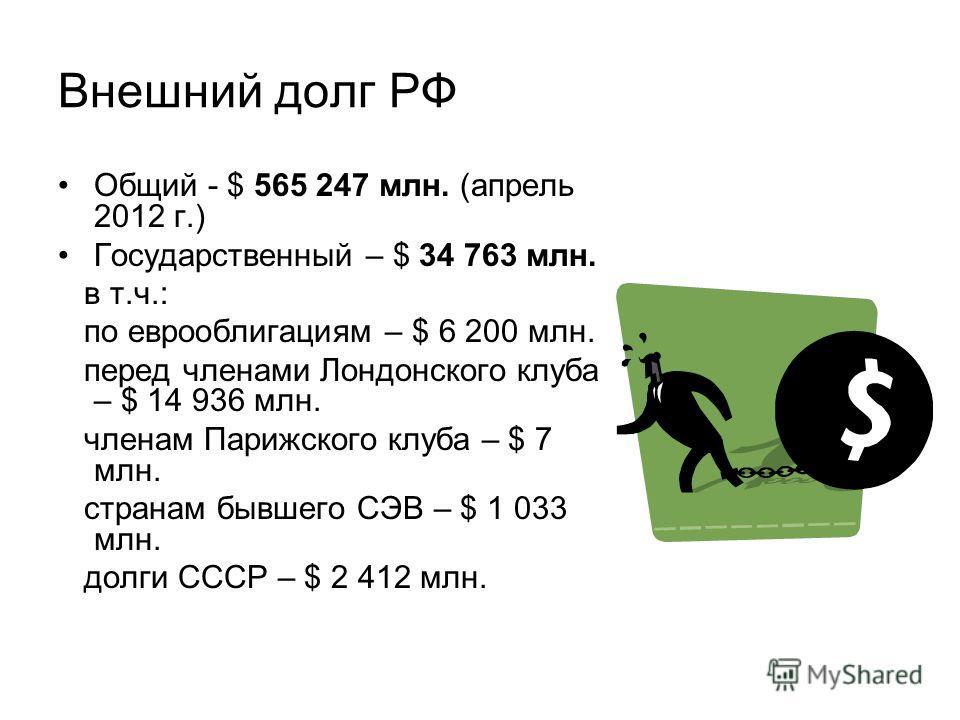 Внешний долг РФ Общий - $ 565 247 млн. (апрель 2012 г.) Государственный – $ 34 763 млн. в т.ч.: по еврооблигациям – $ 6 200 млн. перед членами Лондонского клуба – $ 14 936 млн. членам Парижского клуба – $ 7 млн. странам бывшего СЭВ – $ 1 033 млн. дол